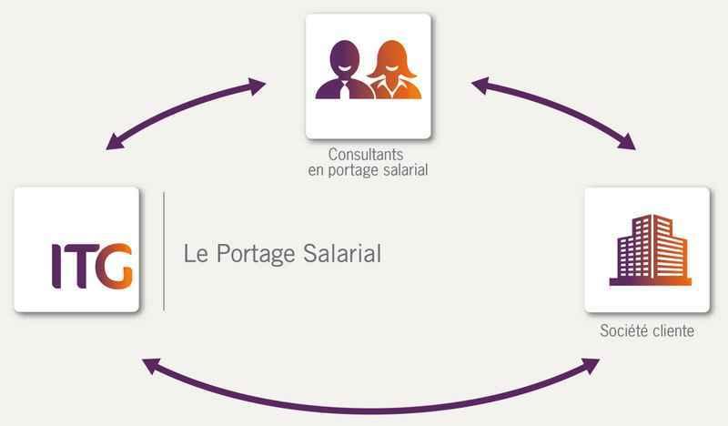 Portage salarial, reconversion professionnelle, ITG, portage salarié